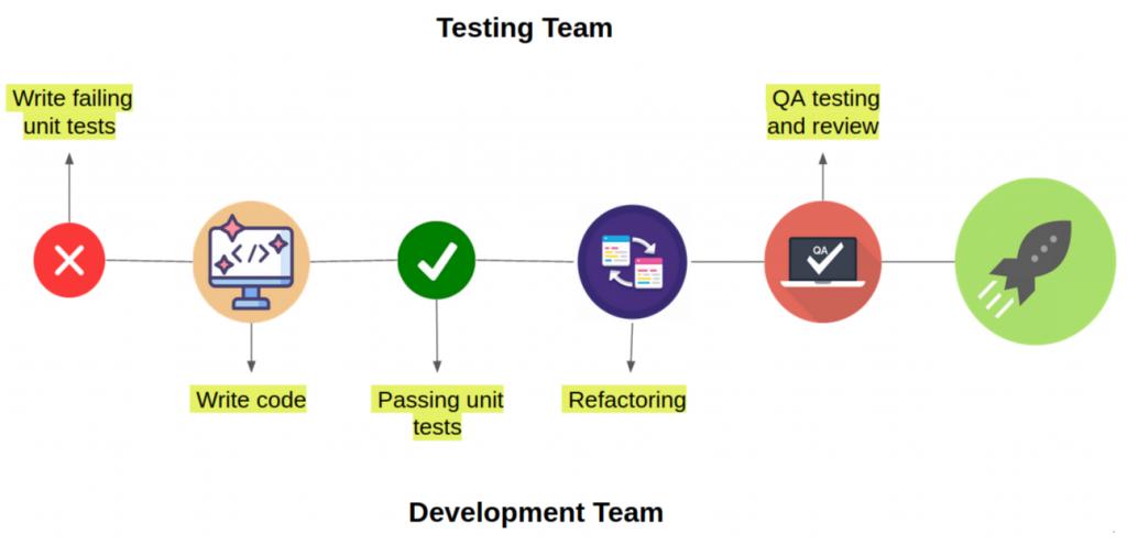 development-testing